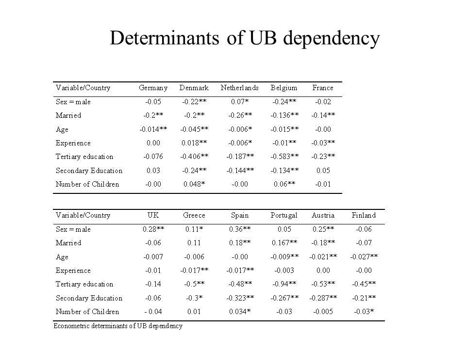 Determinants of UB dependency