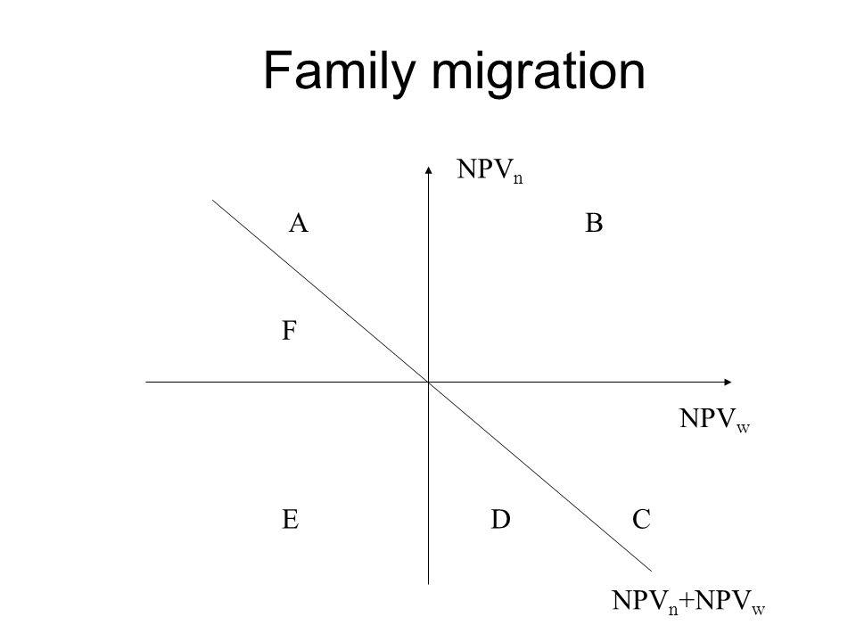 Family migration NPV n NPV w NPV n +NPV w AB CDE F