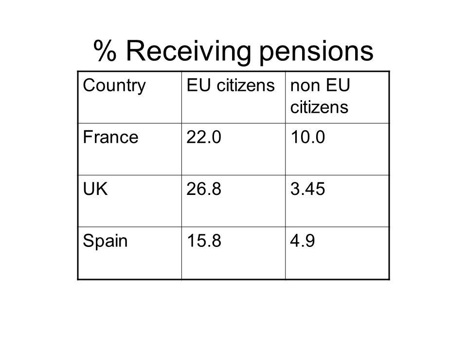 CountryEU citizensnon EU citizens France22.010.0 UK26.83.45 Spain15.84.9 % Receiving pensions