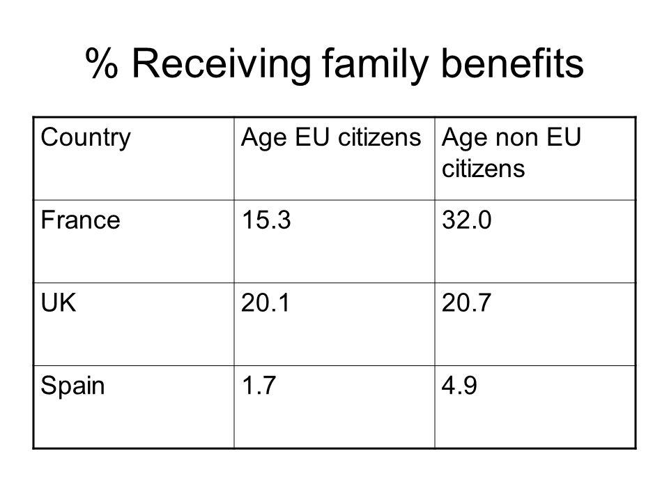 CountryAge EU citizensAge non EU citizens France15.332.0 UK20.120.7 Spain1.74.9 % Receiving family benefits