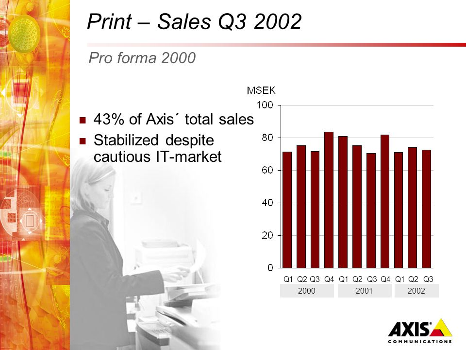 Print – Sales Q3 2002 43% of Axis´ total sales Stabilized despite cautious IT-market Q1Q2Q3Q4Q1Q2Q3Q4 2000 Q1 Pro forma 2000 Q2Q3 20012002