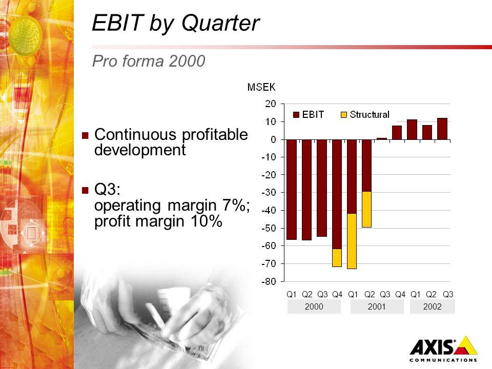EBIT by Quarter Continuous profitable development Q3: operating margin 7%; profit margin 10% Pro forma 2000 Q4Q1Q2Q3Q4Q1Q2Q3 2000 Q1Q2Q3 20012002