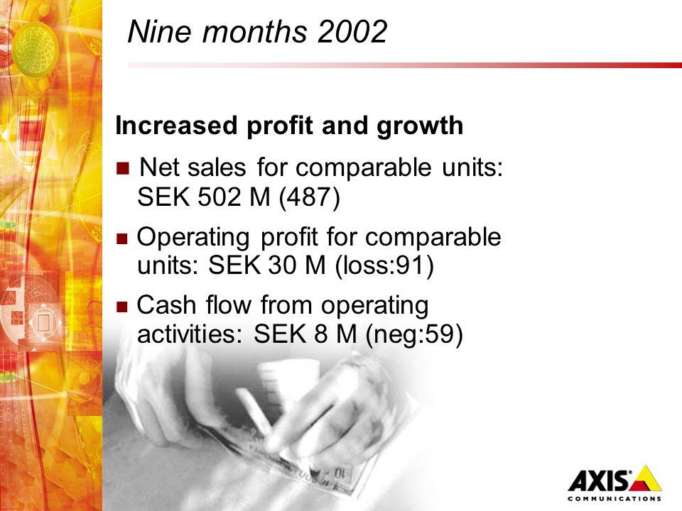 Financial performance January-September 2002