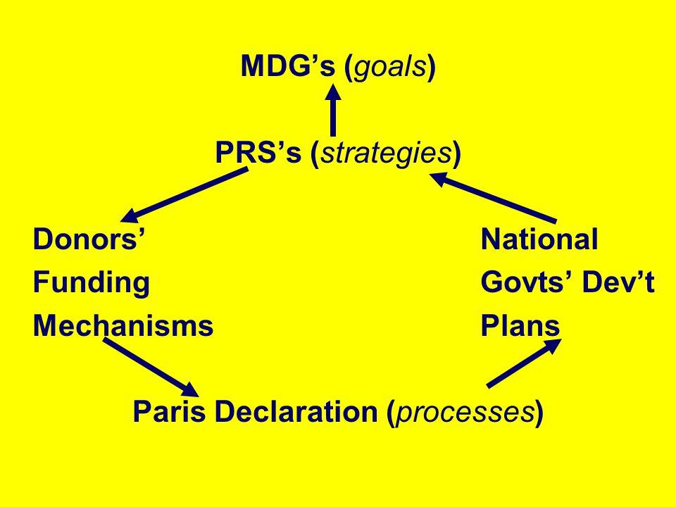 MDGs (goals) PRSs (strategies) DonorsNational FundingGovts Devt MechanismsPlans Paris Declaration (processes)