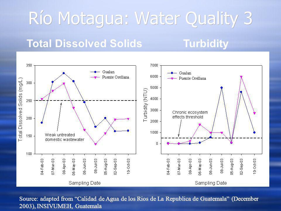 Total Dissolved SolidsTurbidity Río Motagua: Water Quality 3 Source: adapted from Calidad de Agua de los Rios de La Republica de Guatemala (December 2003), INSIVUMEH, Guatemala