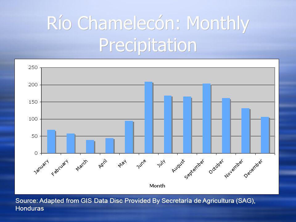 Río Chamelecón: Monthly Precipitation Source: Adapted from GIS Data Disc Provided By Secretaría de Agricultura (SAG), Honduras