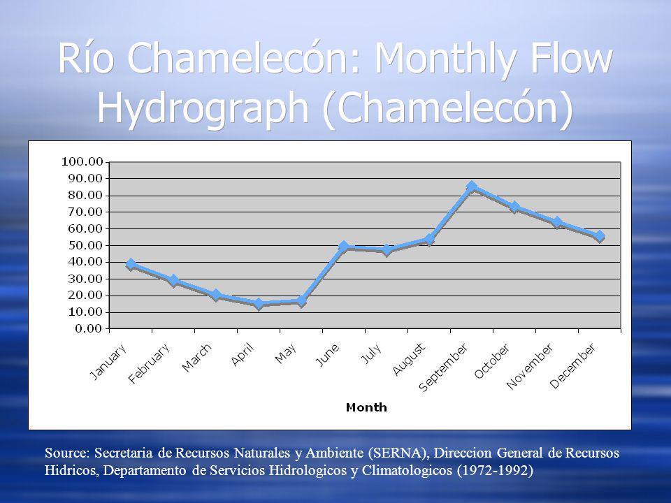 Río Chamelecón: Monthly Flow Hydrograph (Chamelecón) Source: Secretaria de Recursos Naturales y Ambiente (SERNA), Direccion General de Recursos Hidricos, Departamento de Servicios Hidrologicos y Climatologicos (1972-1992)