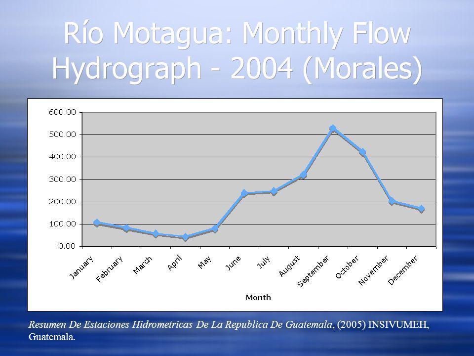 Río Motagua: Monthly Flow Hydrograph - 2004 (Morales) Resumen De Estaciones Hidrometricas De La Republica De Guatemala, (2005) INSIVUMEH, Guatemala.