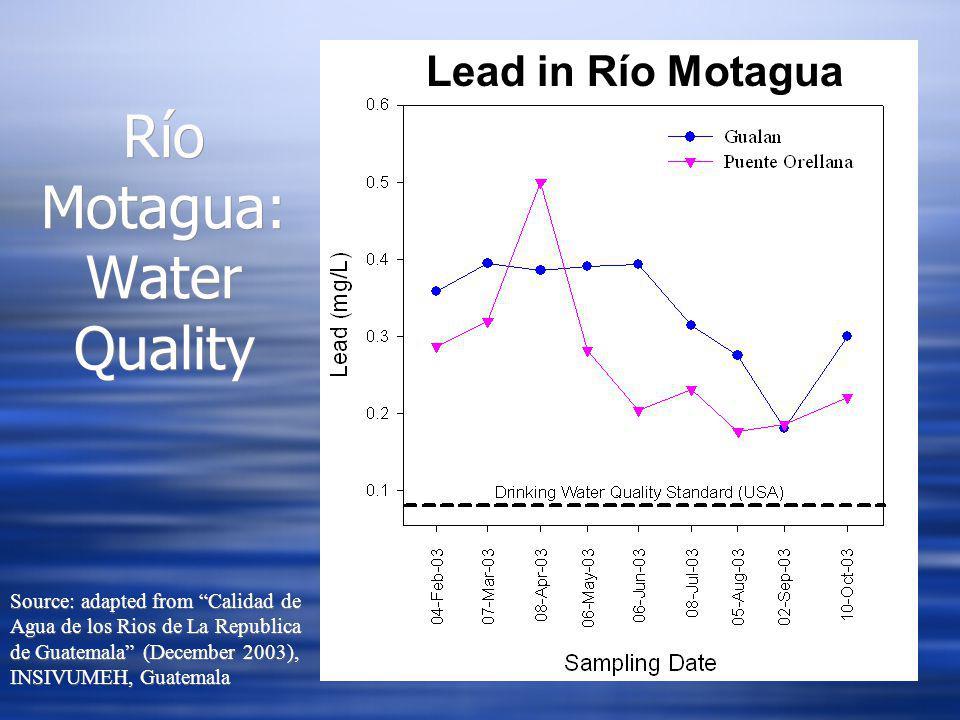 Lead in Río Motagua Río Motagua: Water Quality Source: adapted from Calidad de Agua de los Rios de La Republica de Guatemala (December 2003), INSIVUMEH, Guatemala