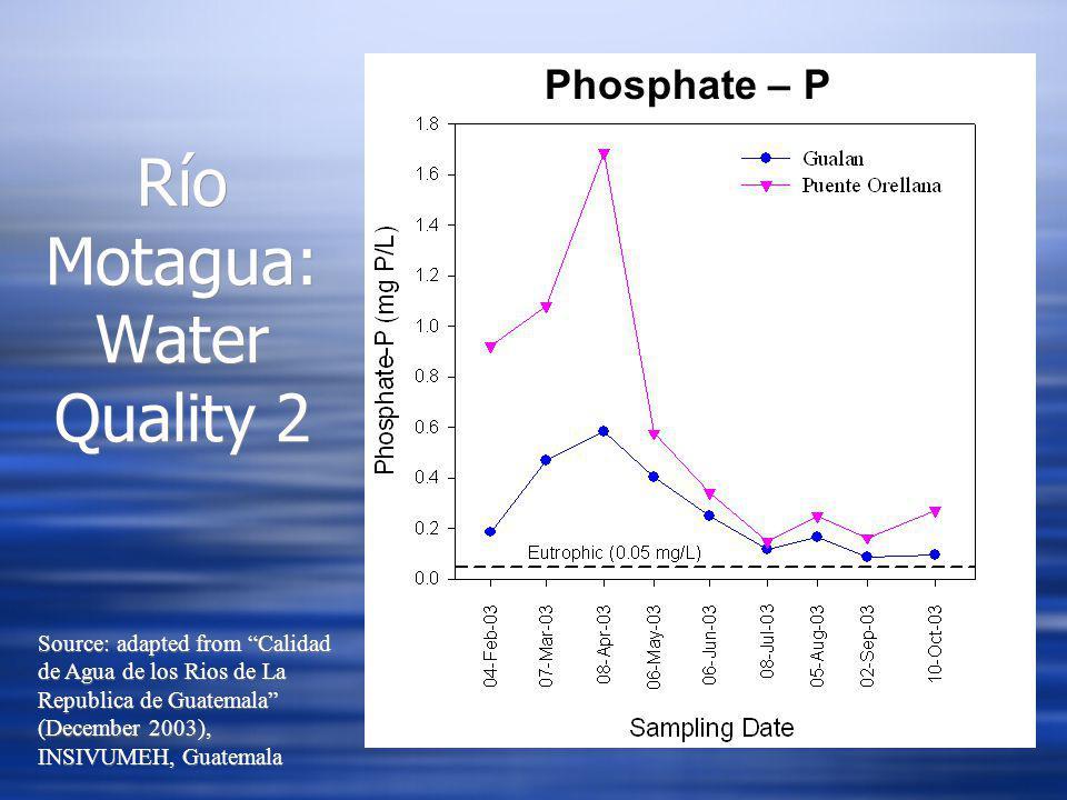 Phosphate – P Río Motagua: Water Quality 2 Source: adapted from Calidad de Agua de los Rios de La Republica de Guatemala (December 2003), INSIVUMEH, Guatemala