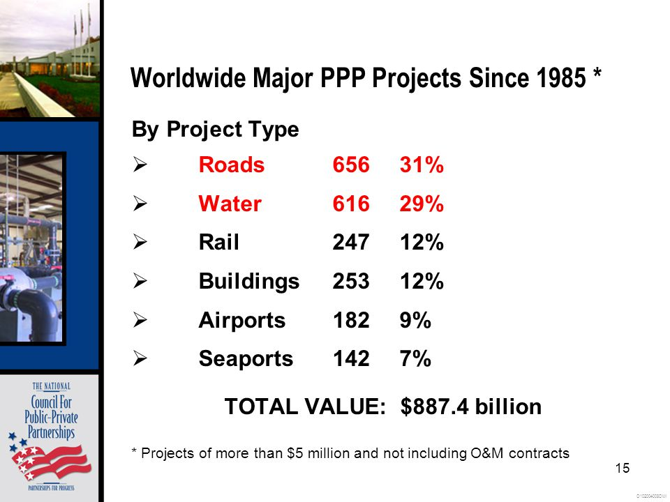 O102004008OMI 15 Worldwide Major PPP Projects Since 1985 * By Project Type Roads65631% Water61629% Rail24712% Buildings25312% Airports1829% Seaports1427% TOTAL VALUE: $887.4 billion * Projects of more than $5 million and not including O&M contracts