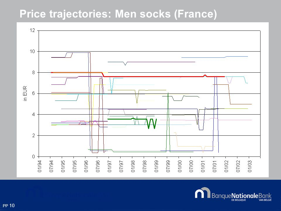 PP 10 Price trajectories: Men socks (France)