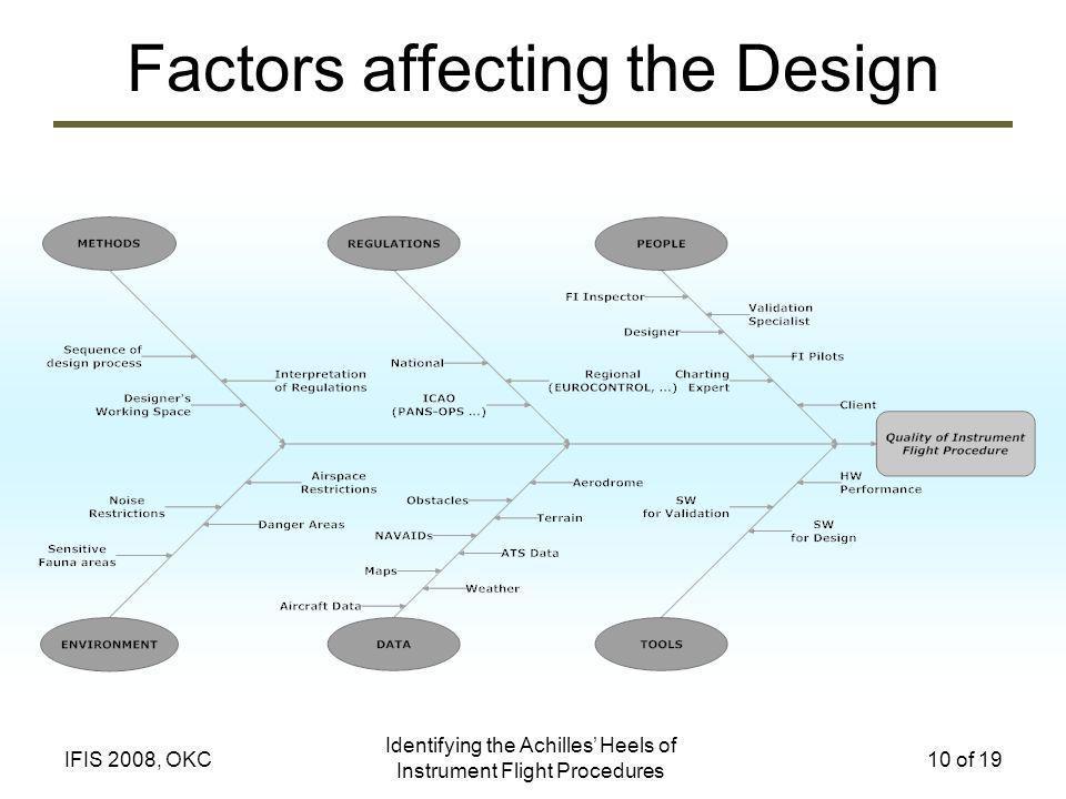 Identifying the Achilles Heels of Instrument Flight Procedures 10 of 19IFIS 2008, OKC Factors affecting the Design