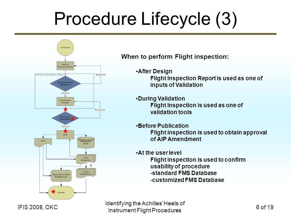 Identifying the Achilles Heels of Instrument Flight Procedures 6 of 19IFIS 2008, OKC Procedure Lifecycle (3) When to perform Flight inspection: After Design Flight Inspection Report is used as one of inputs of Validation During Validation Flight Inspection is used as one of validation tools Before Publication Flight inspection is used to obtain approval of AIP Amendment At the user level Flight inspection is used to confirm usability of procedure -standard FMS Database -customized FMS Database