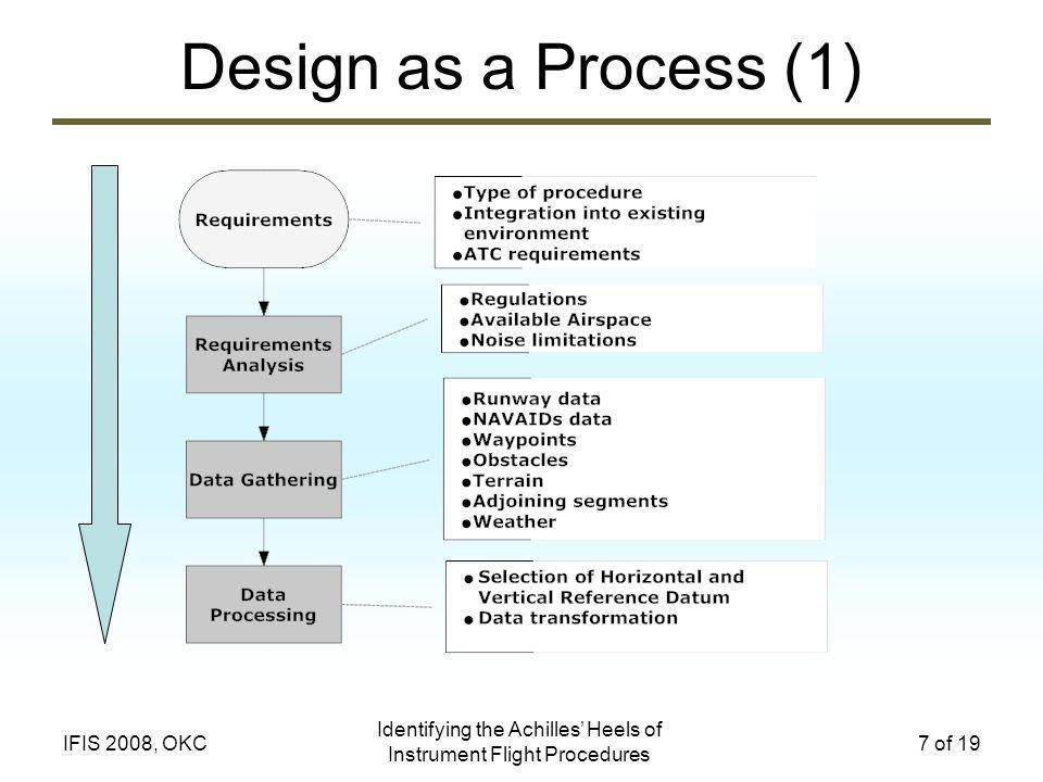Identifying the Achilles Heels of Instrument Flight Procedures 7 of 19IFIS 2008, OKC Design as a Process (1)