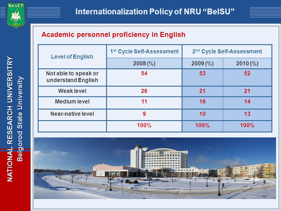 NATIONAL RESEARCH UNIVERSITRY Belgorod State University Internationalization Policy of NRU BelSU Academic personnel proficiency in English Level of English 1 st Cycle Self-Assessment2 nd Cycle Self-Assessment 2008 (%)2009 (%)2010 (%) Not able to speak or understand English 545352 Weak level2621 Medium level111614 Near-native level91013 100%