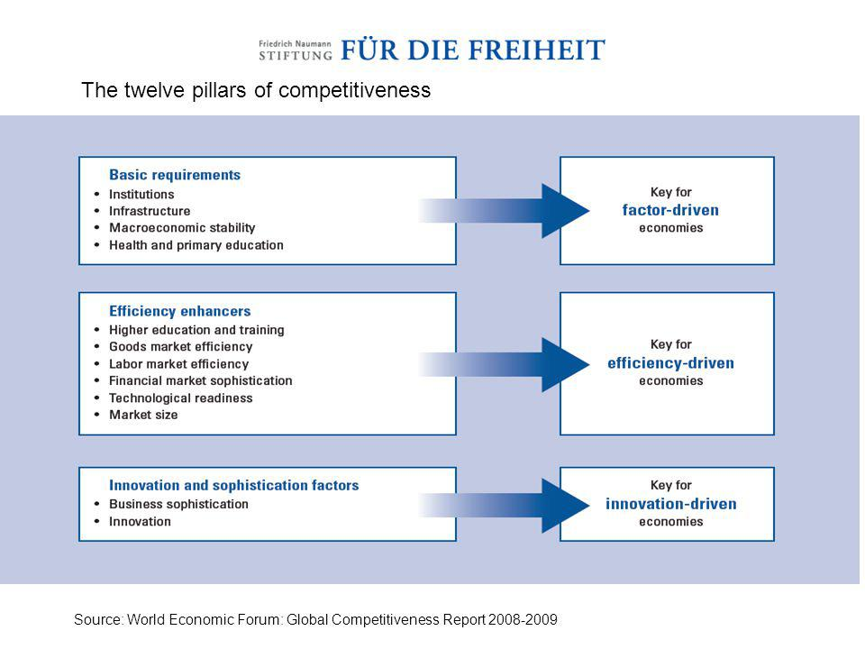 The twelve pillars of competitiveness Source: World Economic Forum: Global Competitiveness Report