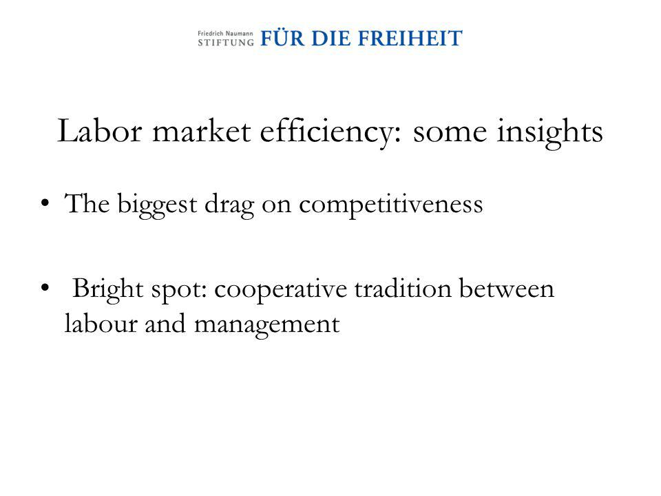 Labor market efficiency: some insights The biggest drag on competitiveness Bright spot: cooperative tradition between labour and management