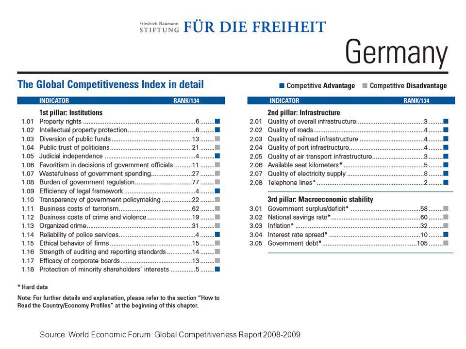 Source: World Economic Forum: Global Competitiveness Report