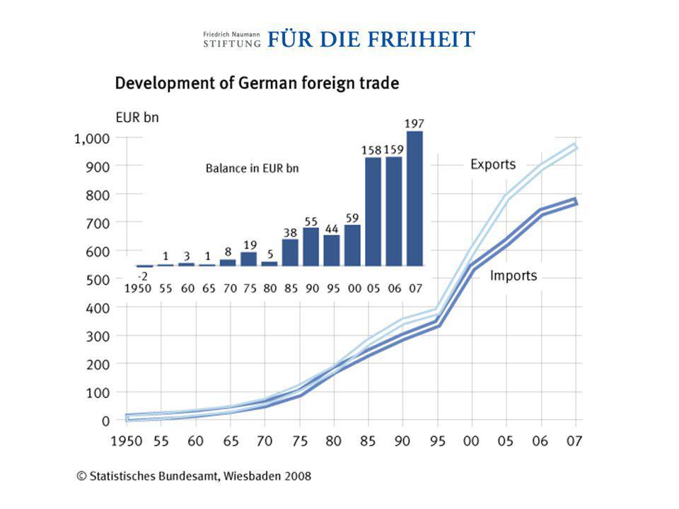 Source: World Trade Developments (http://www.wto.org/english/res_e/statis_e/its2008_e/its08_world_trade_dev_e.pdf)