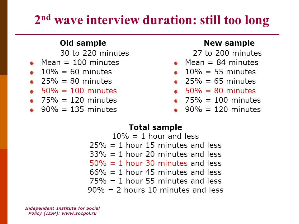 Independent Institute for Social Policy (IISP): www.socpol.ru 2 nd wave interview duration: still too long Old sample 30 to 220 minutes Mean = 100 minutes 10% = 60 minutes 25% = 80 minutes 50% = 100 minutes 75% = 120 minutes 90% = 135 minutes New sample 27 to 200 minutes Mean = 84 minutes 10% = 55 minutes 25% = 65 minutes 50% = 80 minutes 75% = 100 minutes 90% = 120 minutes Total sample 10% = 1 hour and less 25% = 1 hour 15 minutes and less 33% = 1 hour 20 minutes and less 50% = 1 hour 30 minutes and less 66% = 1 hour 45 minutes and less 75% = 1 hour 55 minutes and less 90% = 2 hours 10 minutes and less