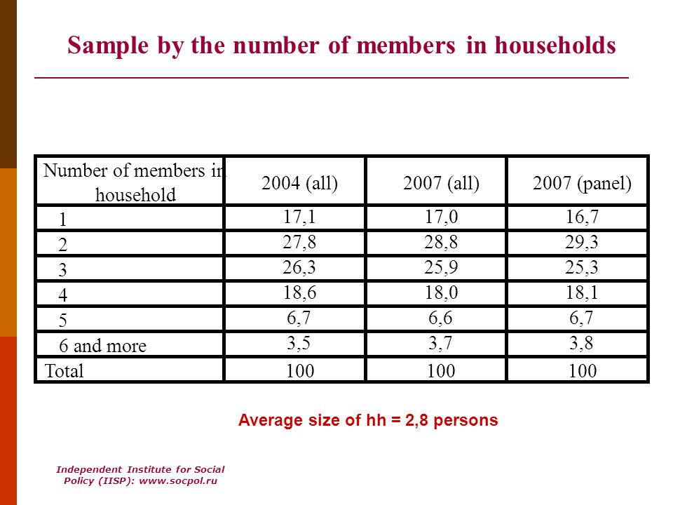 Independent Institute for Social Policy (IISP): www.socpol.ru Sample by the number of members in households Number of members in household 2004 (all)2007 (all)2007 (panel) 1 17,117,016,7 2 27,828,829,3 3 26,325,925,3 4 18,618,018,1 5 6,76,66,7 6 and more 3,53,73,8 Total100 Average size of hh = 2,8 persons