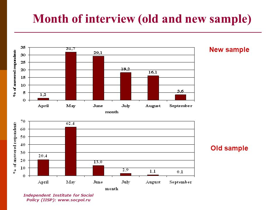 Independent Institute for Social Policy (IISP): www.socpol.ru RusGGS-2007: Two Questionnaires Panel sample = 2004Repair18-20 Panel Questionnaire Questionnaire for newcomers 70% of respondents Full version 30% of respondents Abridged version +
