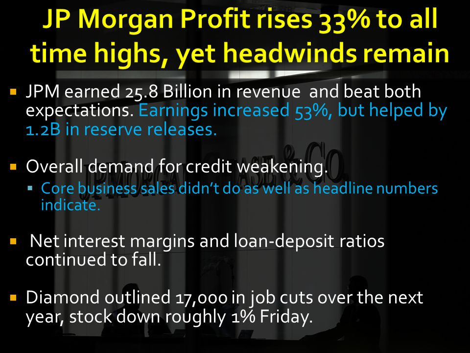 JPM earned 25.8 Billion in revenue and beat both expectations.