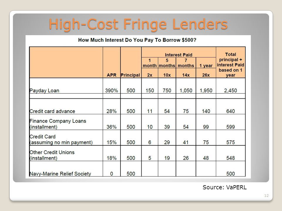 12 High-Cost Fringe Lenders Source: VaPERL