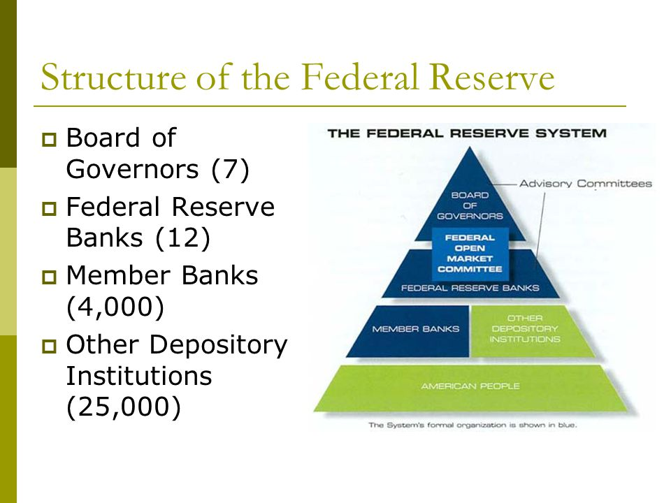 Structure of the Federal Reserve Board of Governors (7) Federal Reserve Banks (12) Member Banks (4,000) Other Depository Institutions (25,000)