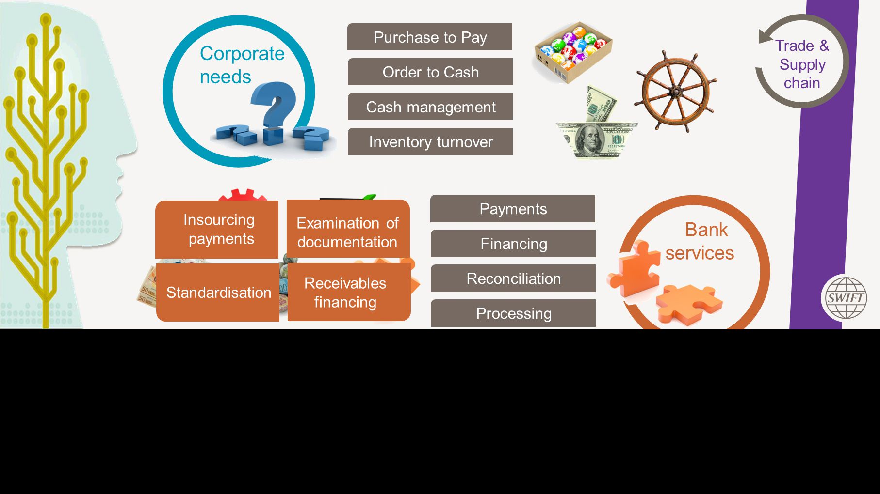 This Area Will Not Be Seen Corporate needs Purchase to Pay Order to Cash Cash management Inventory turnover Bank services Payments Financing Reconciliation Processing Insourcing payments Receivables financing Standardisation Examination of documentation Trade & Supply chain