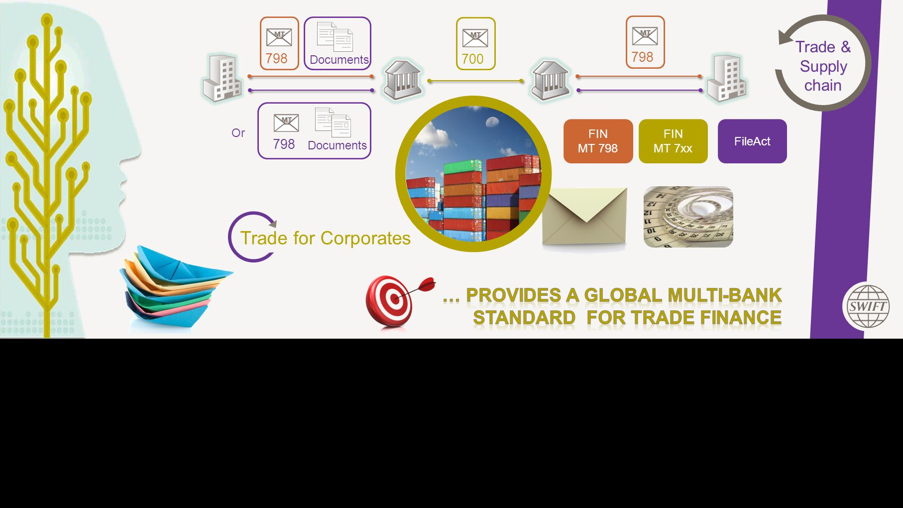 This Area Will Not Be Seen Trade for Corporates 798 Documents 798 Documents 700 798 FIN MT 798 Or FIN MT 7xx FileAct Trade & Supply chain