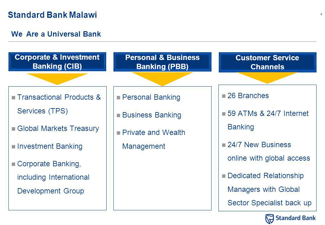 4 Standard Bank Malawi Transactional Products & Services (TPS) Global Markets Treasury Investment Banking Corporate Banking, including International Development Group We Are a Universal Bank Corporate & Investment Banking (CIB) Personal & Business Banking (PBB) Customer Service Channels Personal Banking Business Banking Private and Wealth Management 26 Branches 59 ATMs & 24/7 Internet Banking 24/7 New Business online with global access Dedicated Relationship Managers with Global Sector Specialist back up