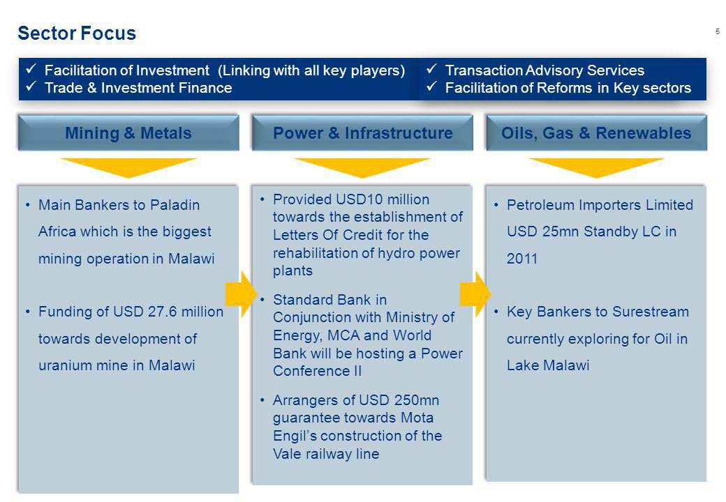 5 Sector Focus Main Bankers to Paladin Africa which is the biggest mining operation in Malawi Funding of USD 27.6 million towards development of uranium mine in Malawi Main Bankers to Paladin Africa which is the biggest mining operation in Malawi Funding of USD 27.6 million towards development of uranium mine in Malawi Provided USD10 million towards the establishment of Letters Of Credit for the rehabilitation of hydro power plants Standard Bank in Conjunction with Ministry of Energy, MCA and World Bank will be hosting a Power Conference II Arrangers of USD 250mn guarantee towards Mota Engils construction of the Vale railway line Provided USD10 million towards the establishment of Letters Of Credit for the rehabilitation of hydro power plants Standard Bank in Conjunction with Ministry of Energy, MCA and World Bank will be hosting a Power Conference II Arrangers of USD 250mn guarantee towards Mota Engils construction of the Vale railway line Petroleum Importers Limited USD 25mn Standby LC in 2011 Key Bankers to Surestream currently exploring for Oil in Lake Malawi Petroleum Importers Limited USD 25mn Standby LC in 2011 Key Bankers to Surestream currently exploring for Oil in Lake Malawi Facilitation of Investment (Linking with all key players) Trade & Investment Finance Facilitation of Investment (Linking with all key players) Trade & Investment Finance Transaction Advisory Services Facilitation of Reforms in Key sectors Transaction Advisory Services Facilitation of Reforms in Key sectors Mining & Metals Power & Infrastructure Oils, Gas & Renewables