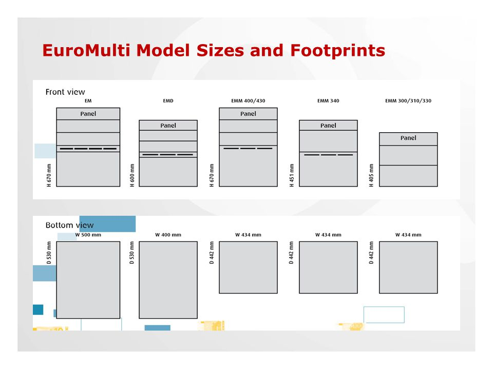 EuroMulti Security Units EuroMulti Model Sizes and Footprints