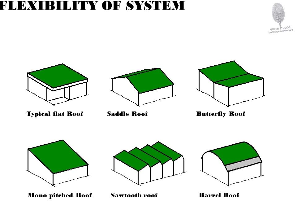 Typical flat Roof Saddle RoofButterfly Roof Mono pitched Roof Sawtooth roof Barrel Roof FLEXIBILITY OF SYSTEM