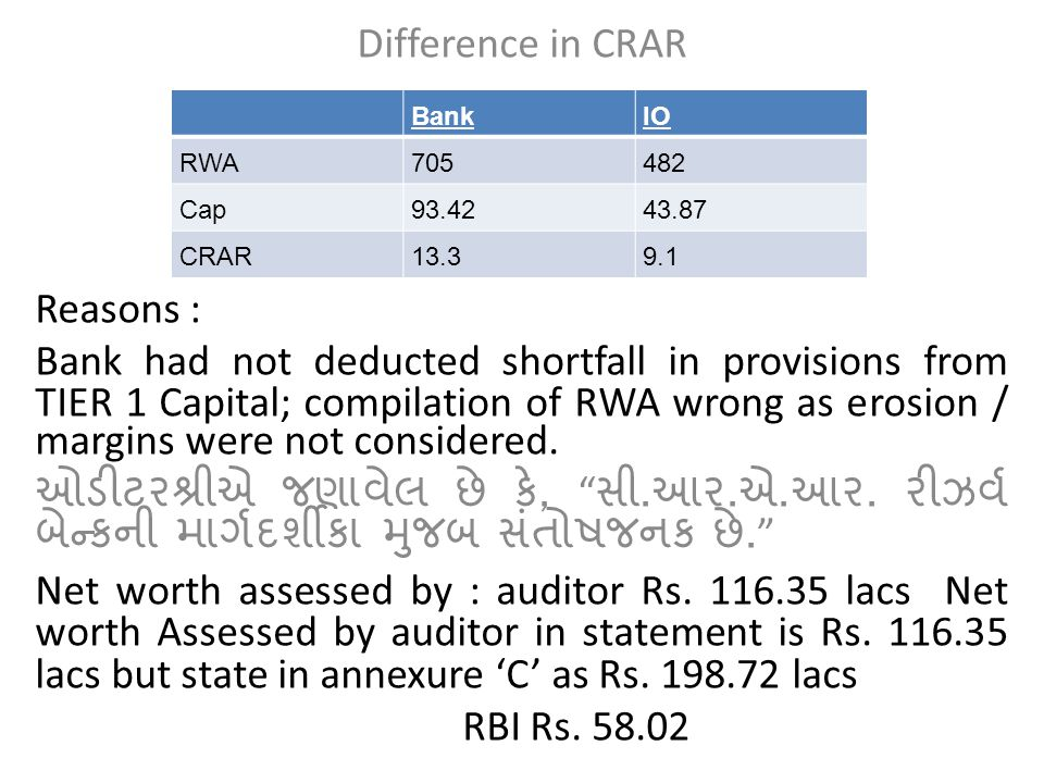 Difference in CRAR Reasons : Bank had not deducted shortfall in provisions from TIER 1 Capital; compilation of RWA wrong as erosion / margins were not