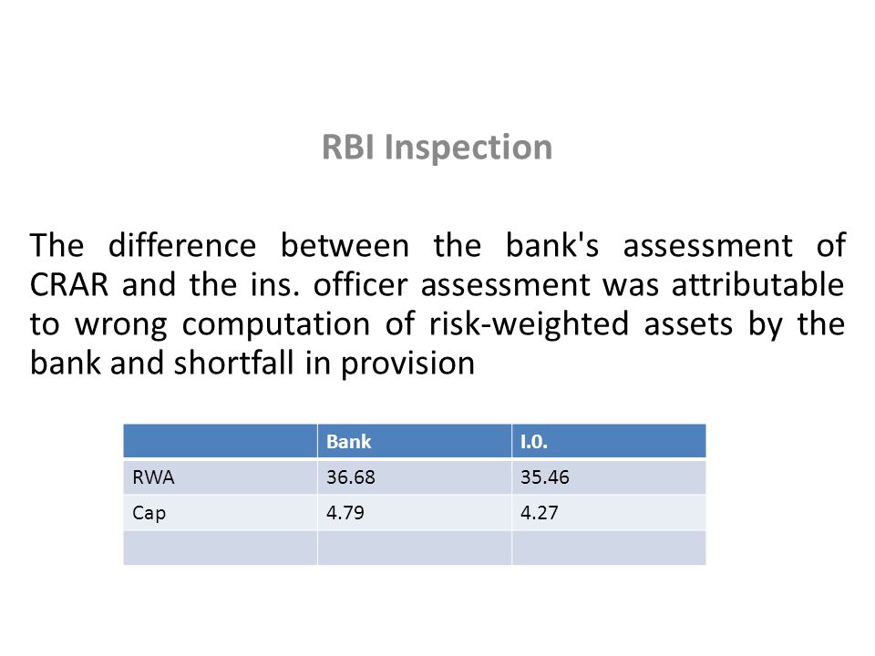 RBI Inspection The difference between the bank's assessment of CRAR and the ins. officer assessment was attributable to wrong computation of risk-weig