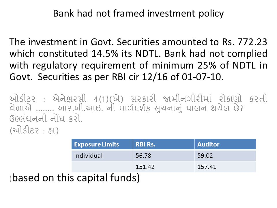 Bank had not framed investment policy The investment in Govt. Securities amounted to Rs. 772.23 which constituted 14.5% its NDTL. Bank had not complie
