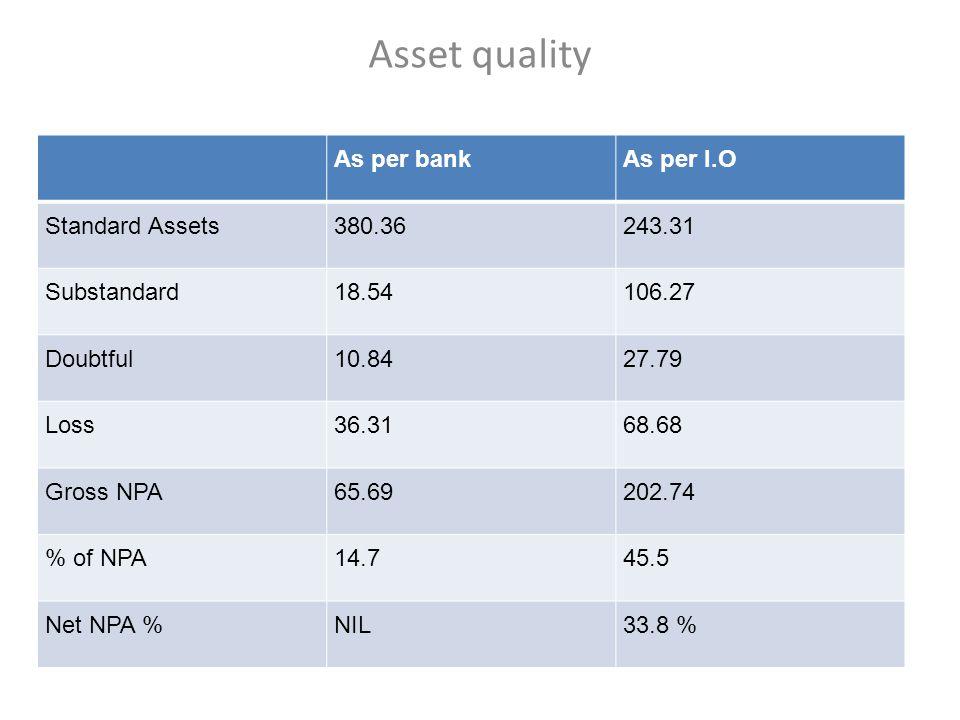 Asset quality As per bankAs per I.O Standard Assets380.36243.31 Substandard18.54106.27 Doubtful10.8427.79 Loss36.3168.68 Gross NPA65.69202.74 % of NPA