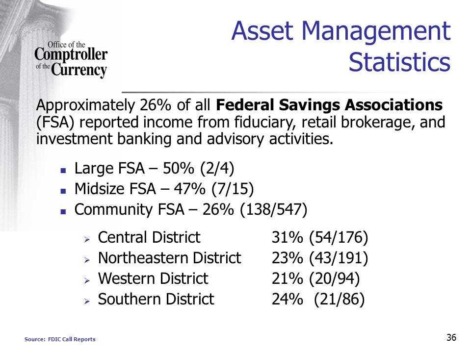 36 Asset Management Statistics Source: FDIC Call Reports Approximately 26% of all Federal Savings Associations (FSA) reported income from fiduciary, retail brokerage, and investment banking and advisory activities.