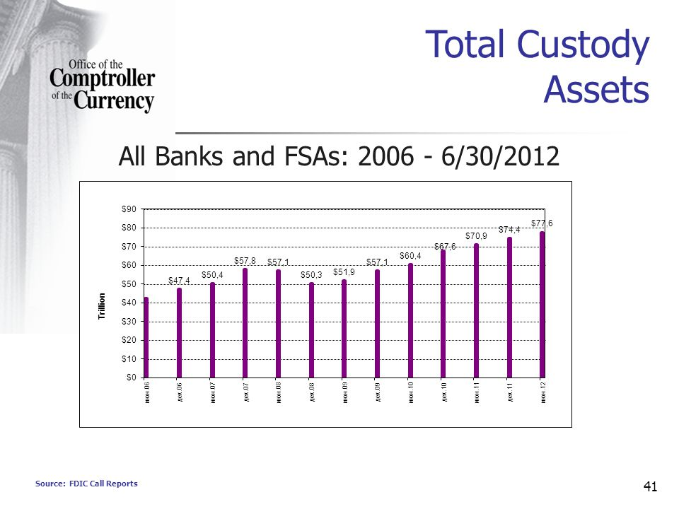 Source: FDIC Call Reports 41 Total Custody Assets All Banks and FSAs: 2006 - 6/30/2012