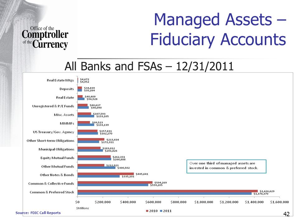 Source: FDIC Call Reports 42 Managed Assets – Fiduciary Accounts All Banks and FSAs – 12/31/2011