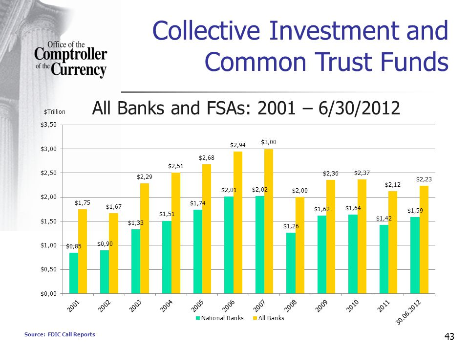 Source: FDIC Call Reports 43 Collective Investment and Common Trust Funds All Banks and FSAs: 2001 – 6/30/2012