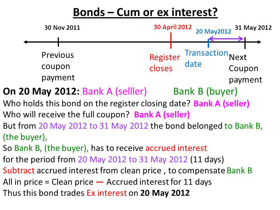 Previous coupon payment On 20 May 2012: Bank A (selller) Bank B (buyer) Who holds this bond on the register closing date.