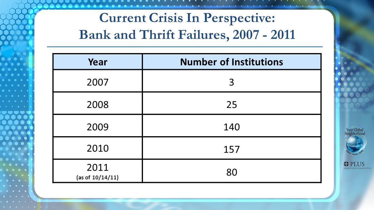 YearNumber of Institutions 2007 3 2008 25 2009140 2010 157 2011 (as of 10/14/11) 80 Current Crisis In Perspective: Bank and Thrift Failures, 2007 - 2011
