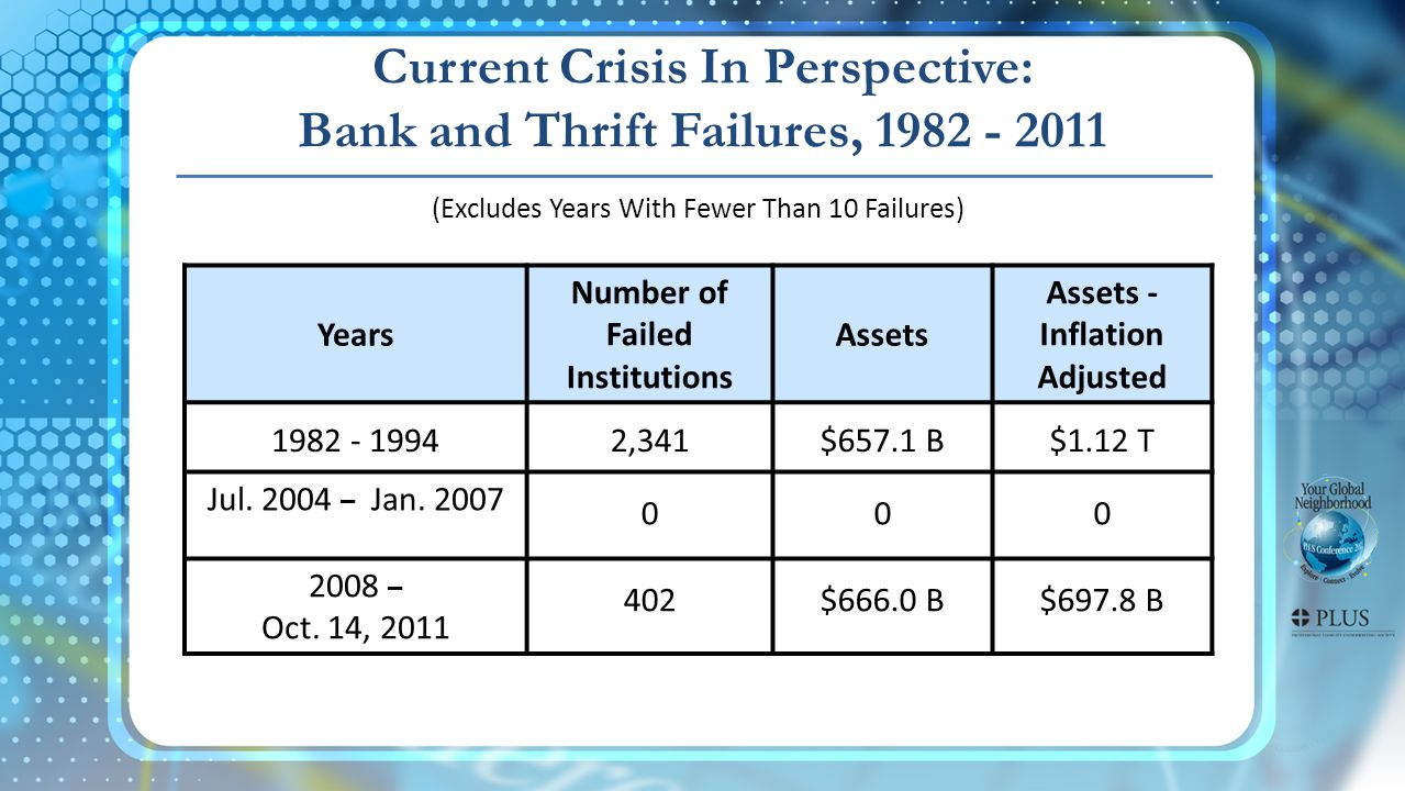 Years Number of Failed Institutions Assets Assets - Inflation Adjusted 1982 - 19942,341$657.1 B$1.12 T Jul.