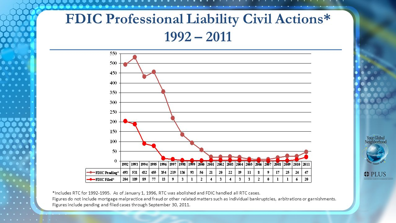 FDIC Professional Liability Civil Actions* 1992 – 2011 *Includes RTC for 1992-1995.