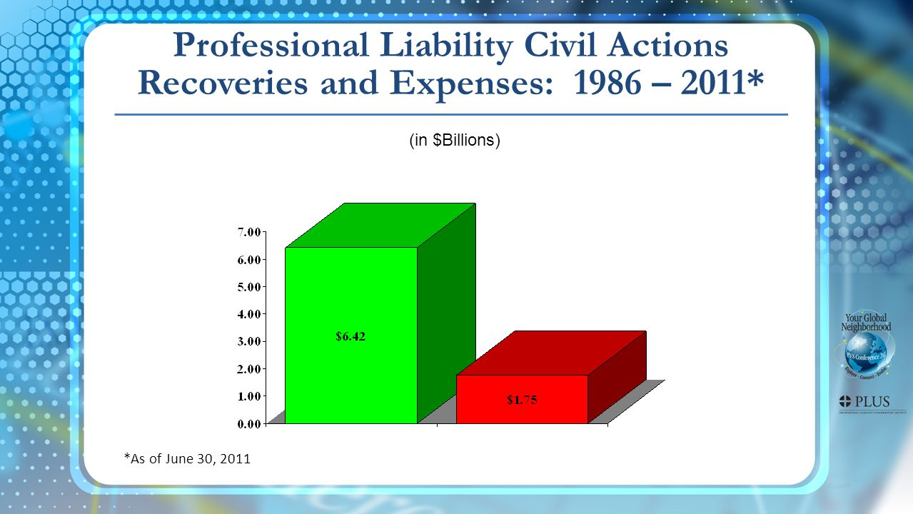 Professional Liability Civil Actions Recoveries and Expenses: 1986 – 2011* (in $Billions) *As of June 30, 2011