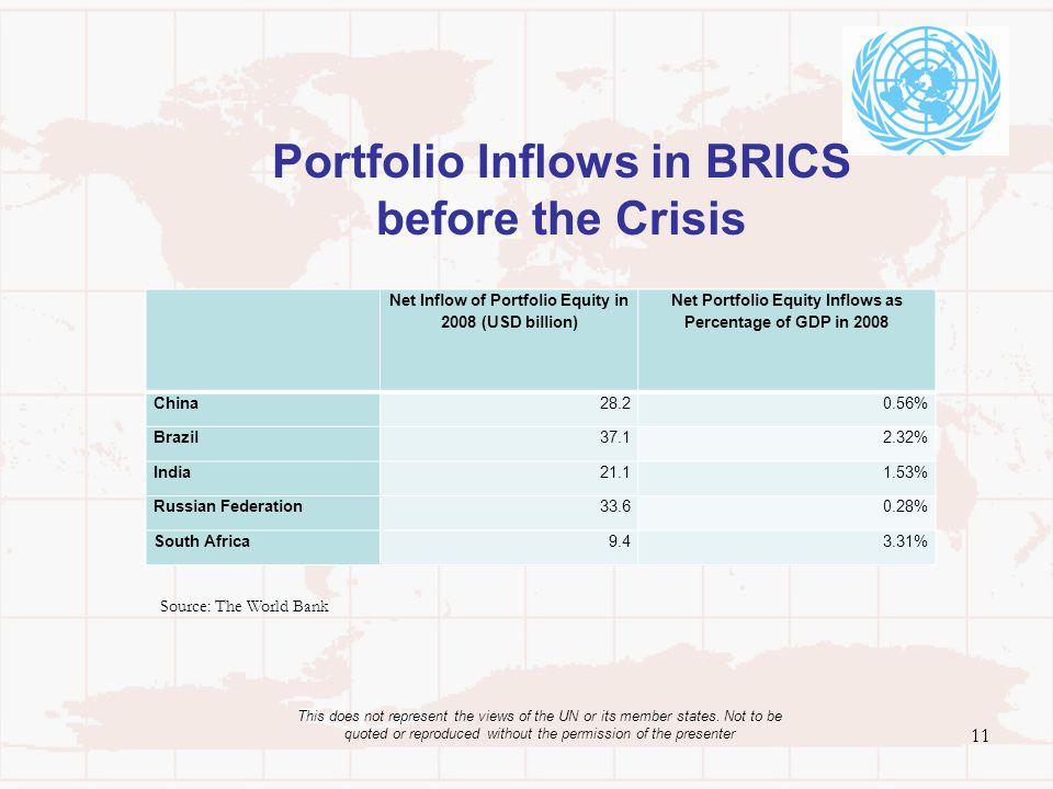 Portfolio Inflows in BRICS before the Crisis 11 This does not represent the views of the UN or its member states. Not to be quoted or reproduced witho